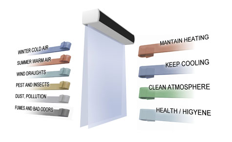 Air curtains advantages and benefits